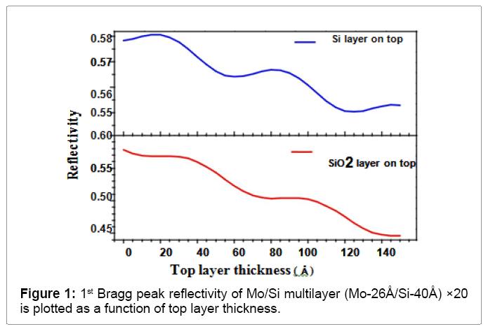 lasers-optics-bragg-peak-reflectivity