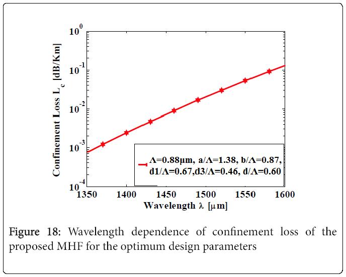 lasers-optics-confinement-loss