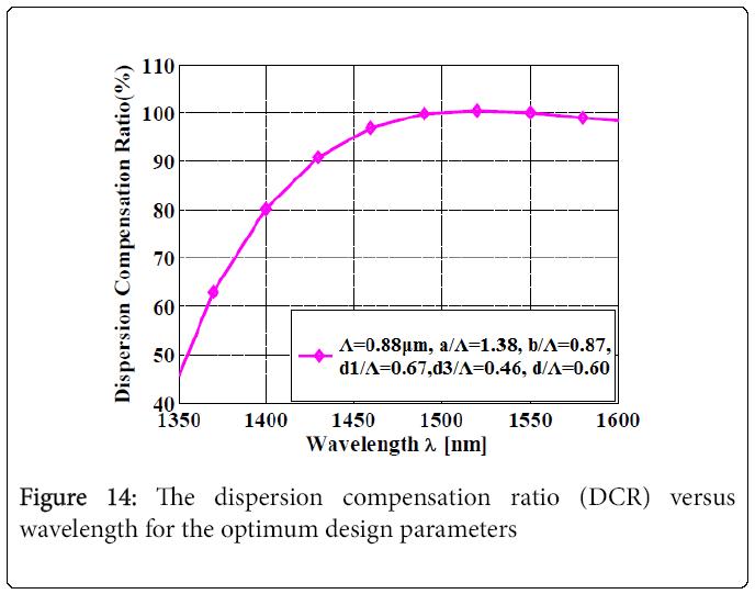 lasers-optics-design-parameters