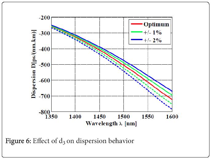 lasers-optics-dispersion-behavior