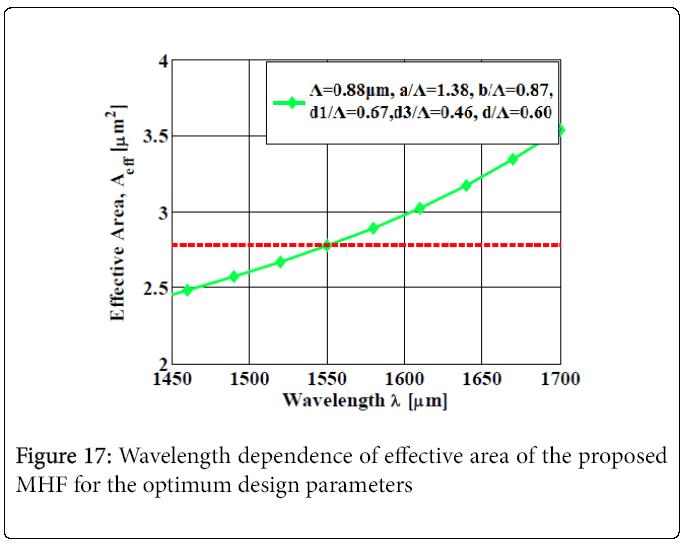lasers-optics-effective-area