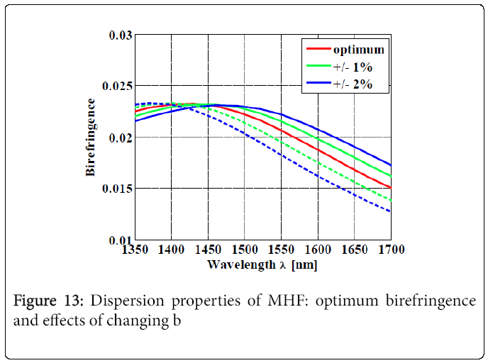 lasers-optics-effects-changing