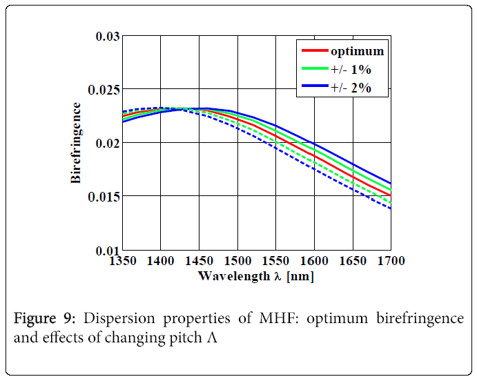 lasers-optics-optimum-birefringence
