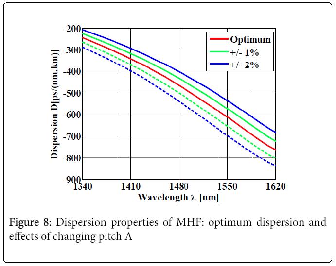 lasers-optics-optimum-dispersion