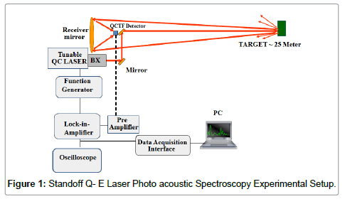 lasers-optics-photonics-acoustic