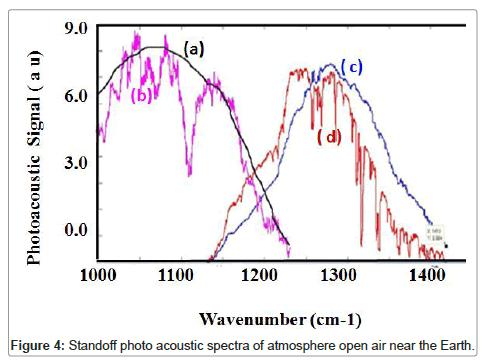lasers-optics-photonics-atmosphere
