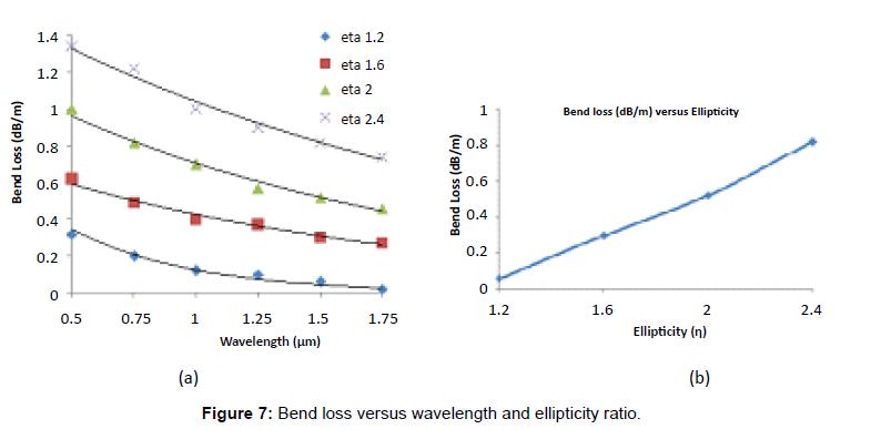 lasers-optics-photonics-bend-loss-wavelength