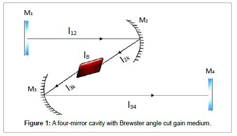 lasers-optics-photonics-cavity