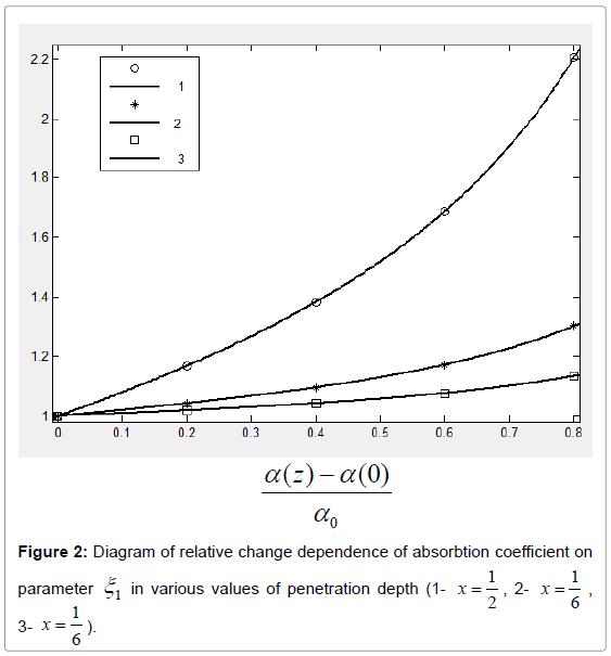 lasers-optics-photonics-coefficient-parameter-penetration