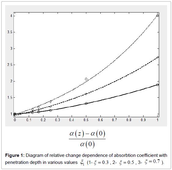 lasers-optics-photonics-coefficient-penetration-values