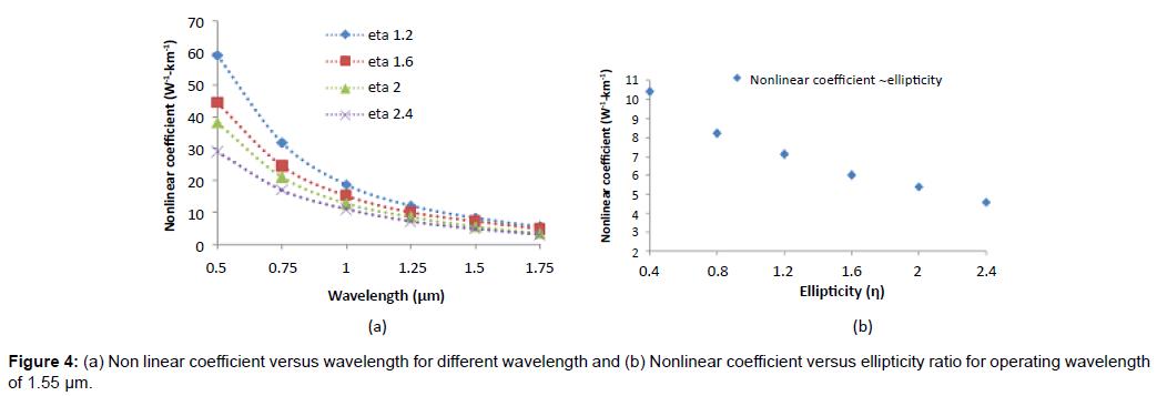 lasers-optics-photonics-coefficient-wavelength-ellipticity