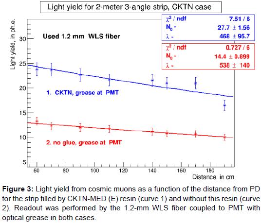 lasers-optics-photonics-cosmic-muons-strip