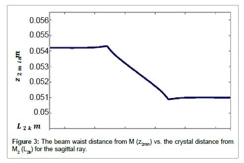 lasers-optics-photonics-distance
