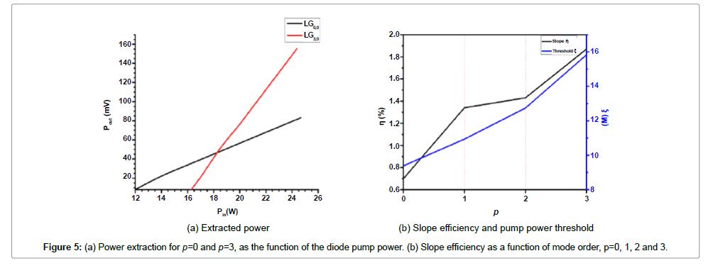 lasers-optics-photonics-extraction