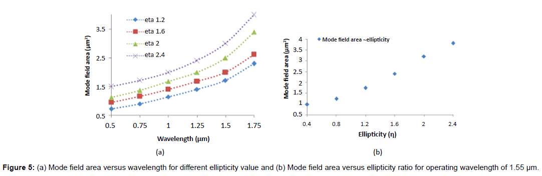 lasers-optics-photonics-field-wavelength-ellipticity