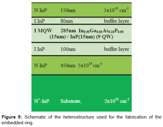 lasers-optics-photonics-heterostructure-fabrication-embedded