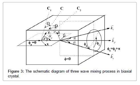 lasers-optics-photonics-mixing