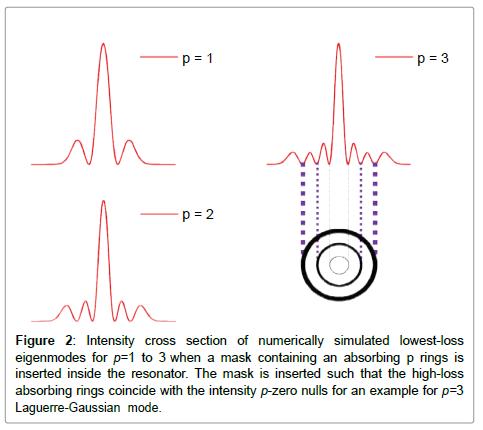 lasers-optics-photonics-numerically