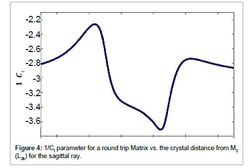 lasers-optics-photonics-parameter
