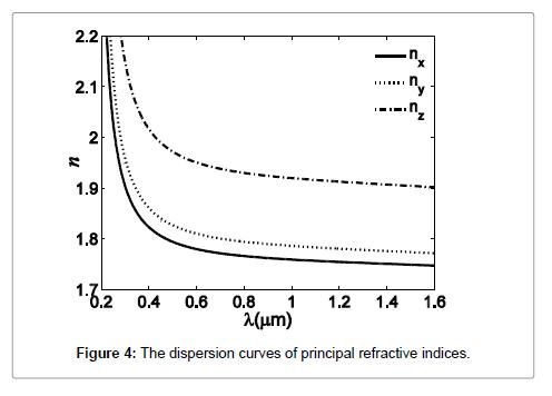 lasers-optics-photonics-refractive