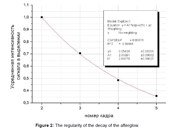 lasers-optics-photonics-regularity-decay-afterglow