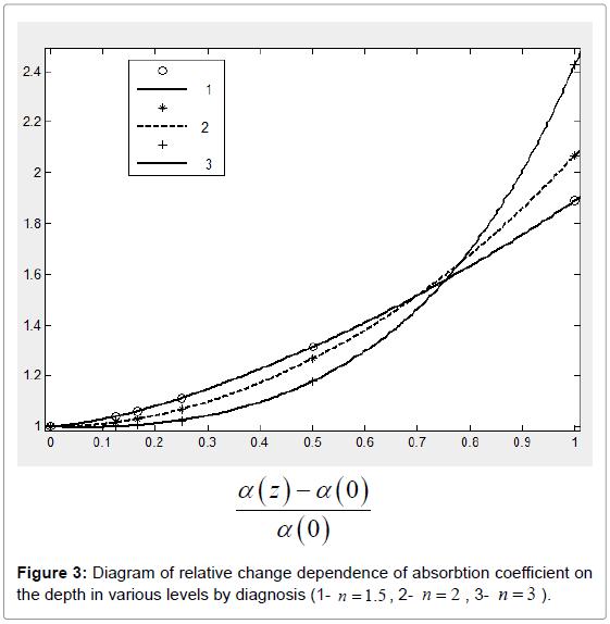 lasers-optics-photonics-relative-change-coefficient