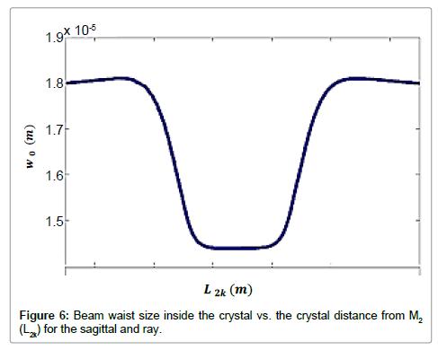 lasers-optics-photonics-sagittal