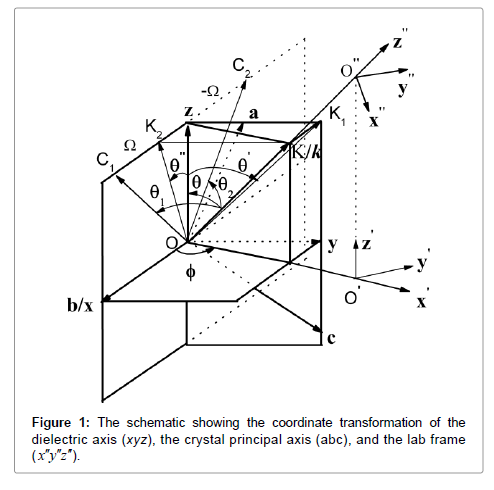 lasers-optics-photonics-transformation