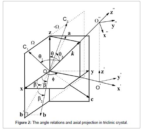 lasers-optics-photonics-triclinic