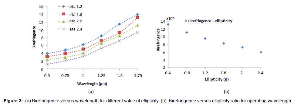 lasers-optics-photonics-wavelength-ellipticity-birefringence