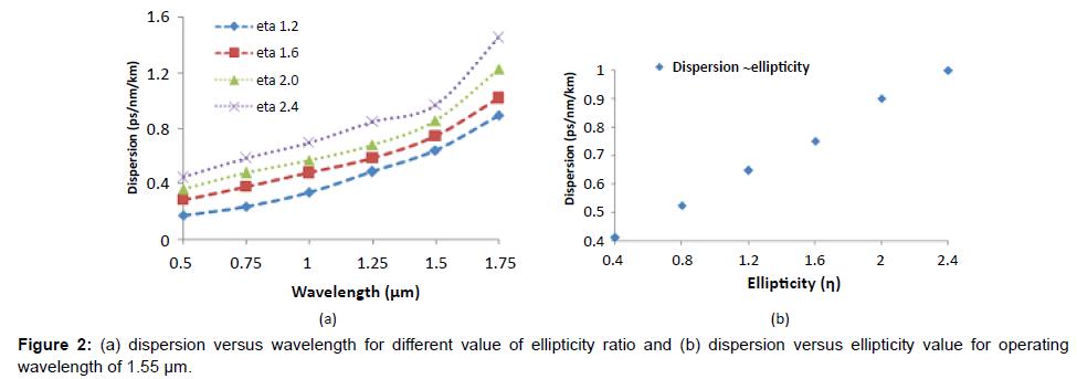 lasers-optics-photonics-wavelength-ellipticity-ratio