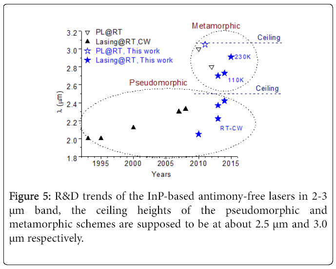 lasers-optics-pseudomorphic