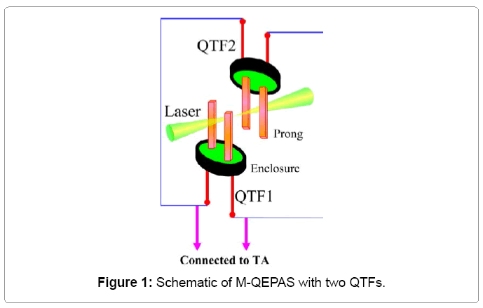 lasers-optics-schematic-m-qepas