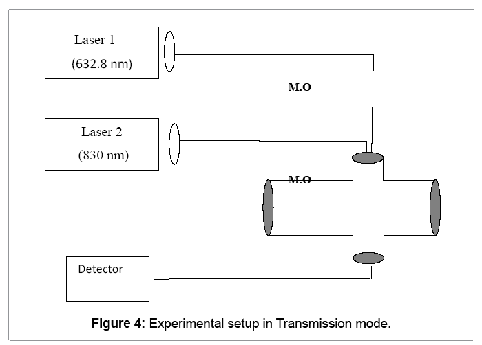 lasers-optics-transmission-mode