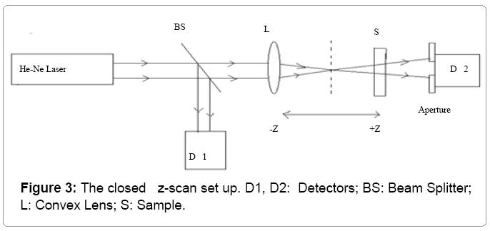 lasers-optics-z-scan-set