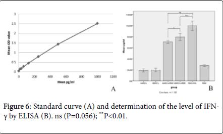 leukemia-Standard-curve