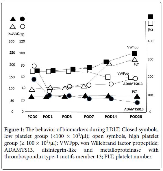 liver-disintegrin-like-metalloproteinase
