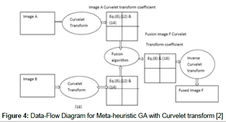 lovotics-Data-Flow-Diagram