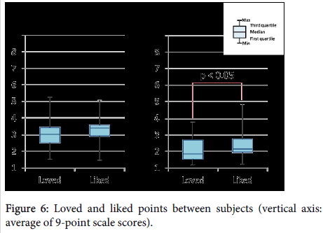 lovotics-liked-points-between-subjects
