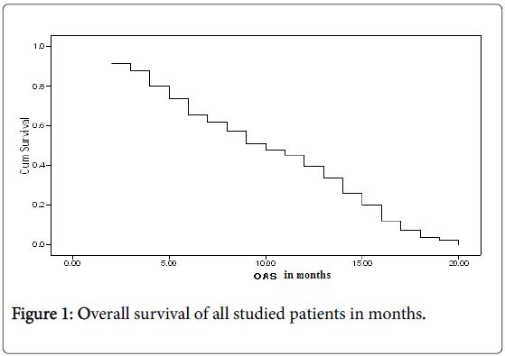 lung-cancer-diagnosis-treatment-studied-patients