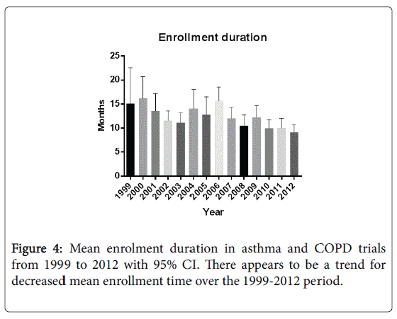 lung-diseases-treatment-enrolment-duration