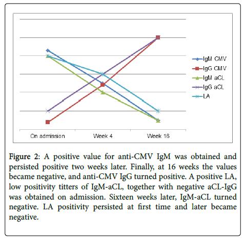 lupus-anti-CMV-IgM