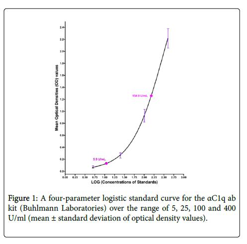 lupus-four-parameter
