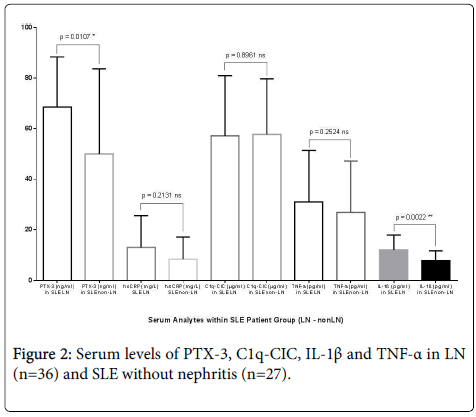 lupus-serum-nephritis