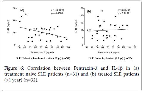 lupus-serum-patients