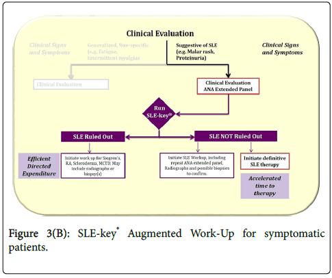 lupus-serum-patients-symptomatic
