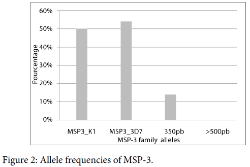 malaria-chemotherapy-control-allele-frequencies