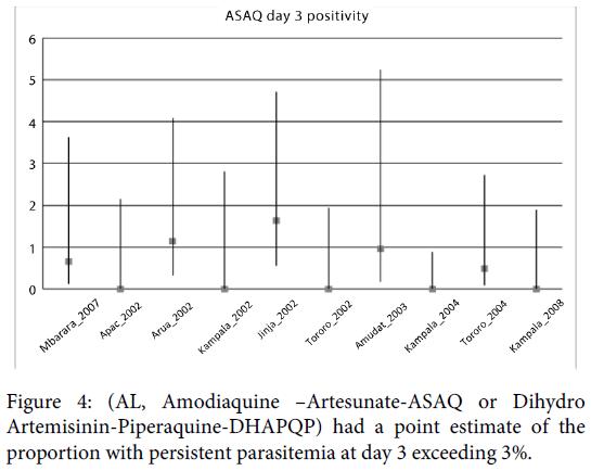 malaria-chemotherapy-control-amodiaquine-artemisinin-persistent
