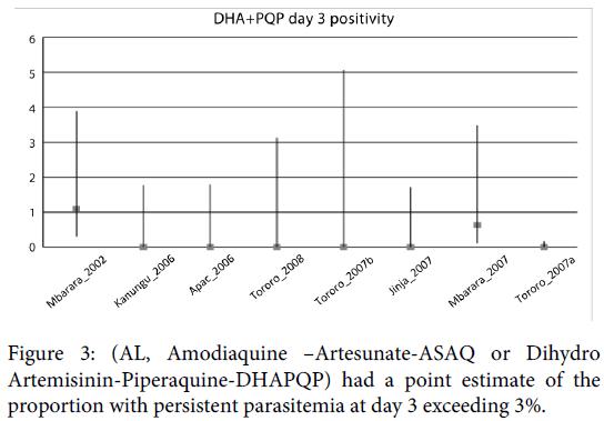 malaria-chemotherapy-control-artesunate-dihydro-parasitemia