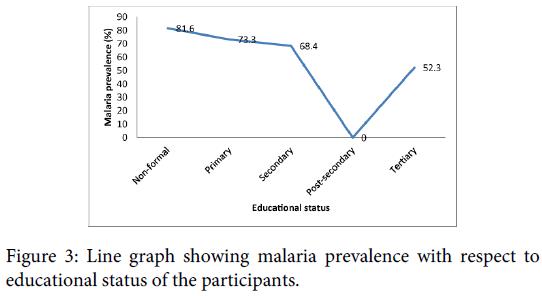 malaria-chemotherapy-control-elimination-malaria-prevalence-educational